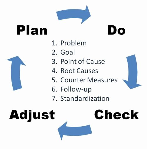 Plan Do Study Act Template Elegant 43 Best Images About Pdca On Pinterest