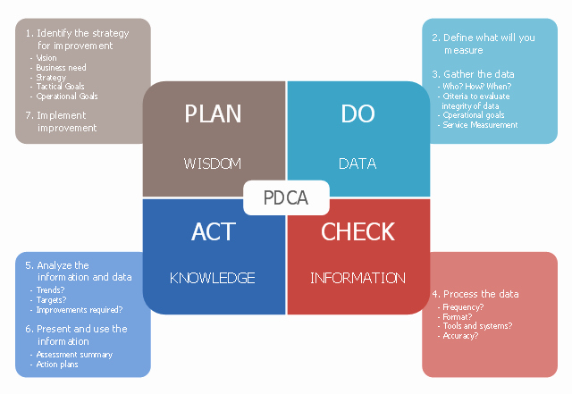 Plan Do Study Act Template Elegant Deming Pdca