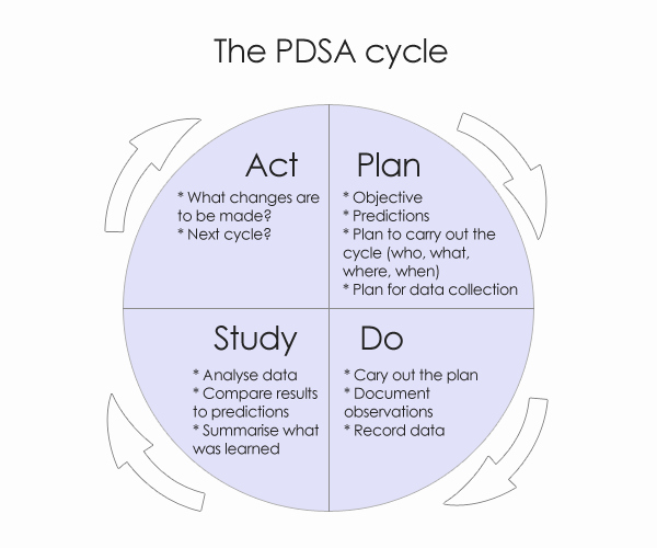 Plan Do Study Act Template Inspirational Plan Do Study Act Pdsa form by Blue Cross Nc Survey