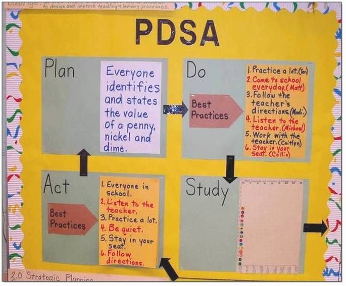 Plan Do Study Act Template Lovely 105 Best Continuous Classroom Improvement Images On