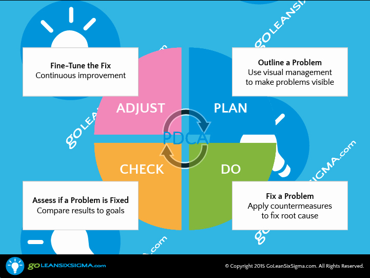 Plan Do Study Act Template Lovely Pdca Pdsa Goleansixsigma