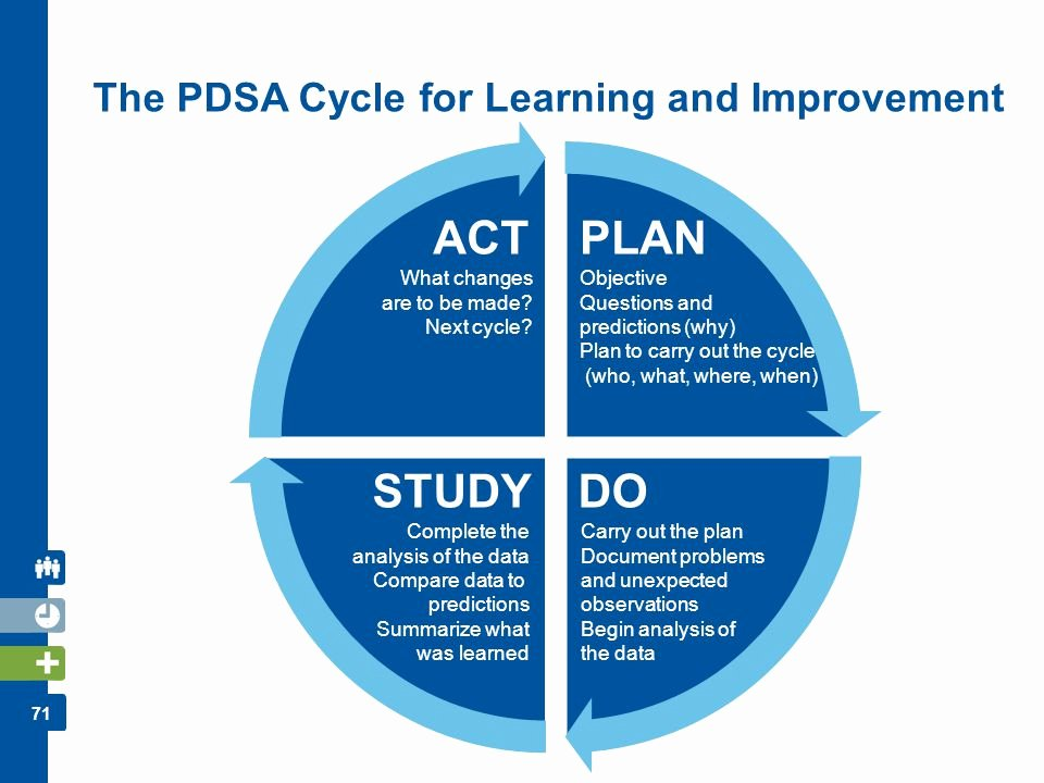 Plan Do Study Act Template Luxury Program Faculty Contributors Ppt