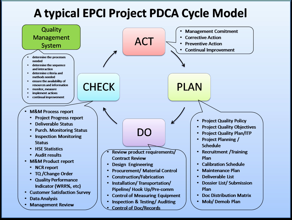 Plan Do Study Act Template New Apply the Pdca Cycle for Continuous Improvement On Epci