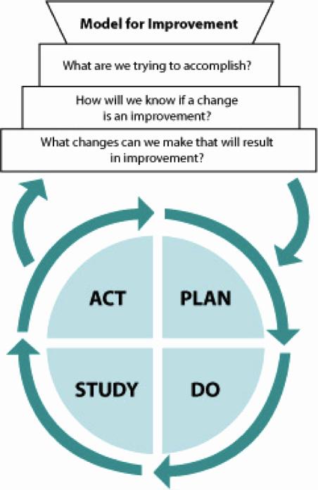 Plan Do Study Act Template New Index Of Cdn 2 2001 540