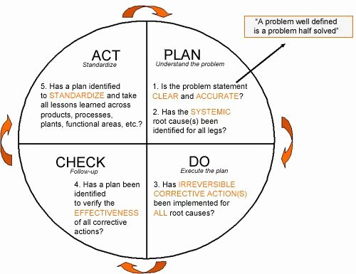 Plan Do Study Act Template Unique 43 Best Pdca Images On Pinterest