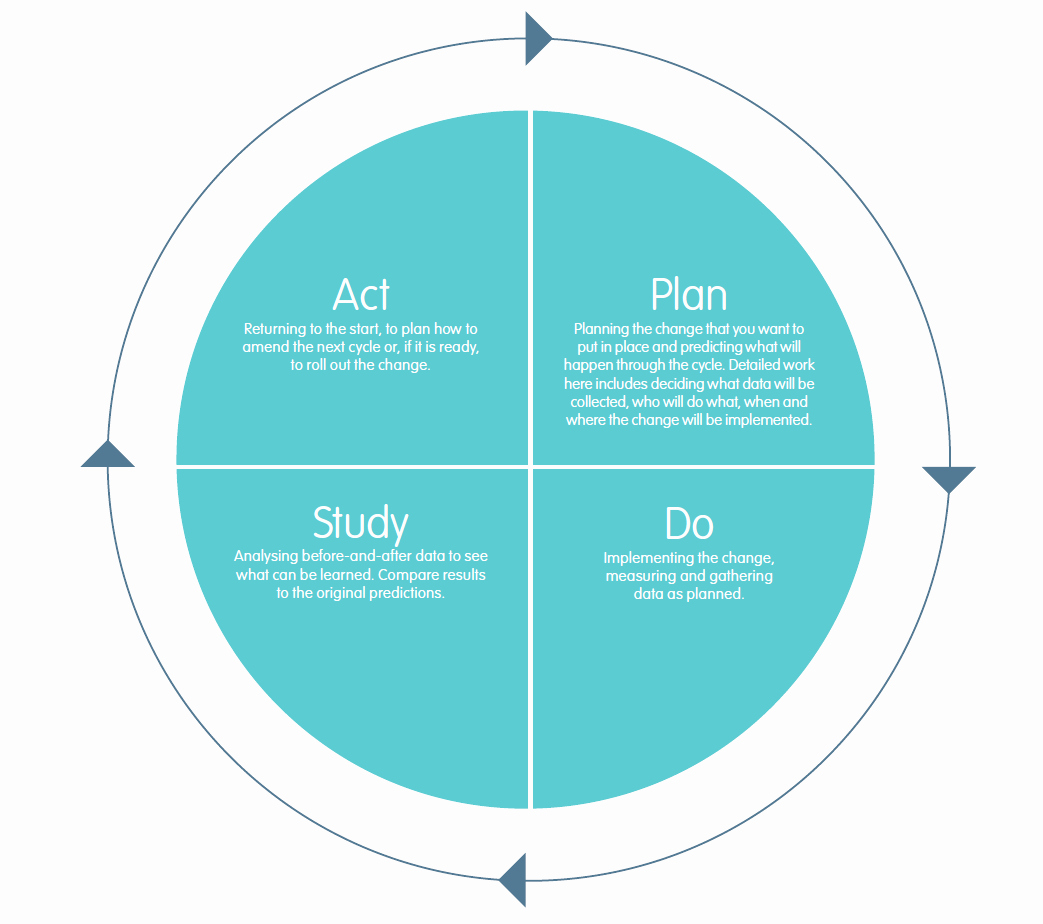 Plan Do Study Act Template Unique Qi toolkit Improvement Methods West Of England Academic