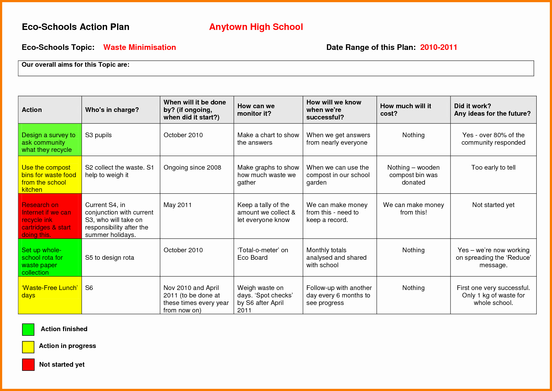 Plan Of Action Template Beautiful Action Plan Example