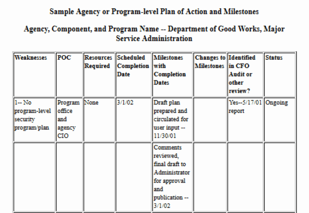 Plan Of Action Template Elegant How to Pile A Plan Of Action and Milestones