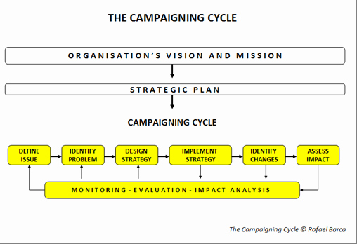 Political Campaign Plan Template Beautiful Developing A Campaign Strategy ifex