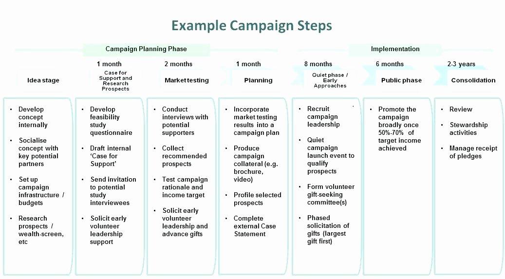 Political Campaign Plan Template Elegant Munication Plan Template X Marketing Munications