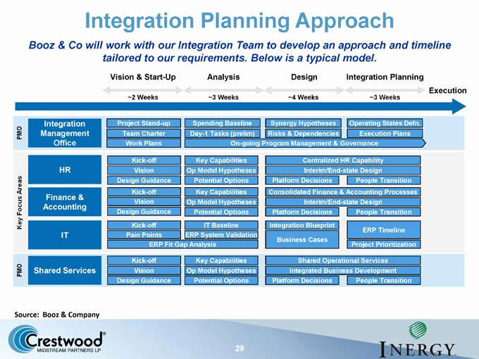 Post Acquisition Integration Plan Template Fresh Logo