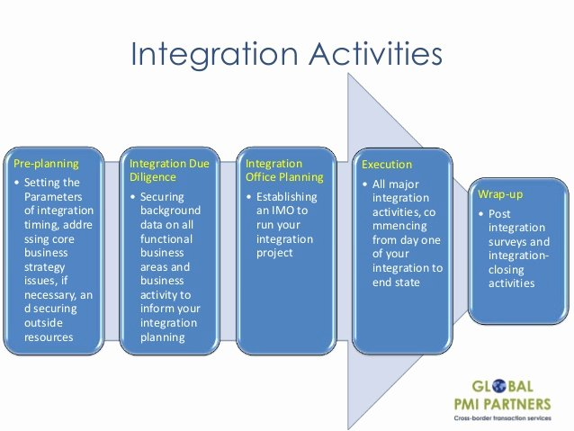 Post Acquisition Integration Plan Template Luxury Webinar Key aspects for Maximizing Synergies Through