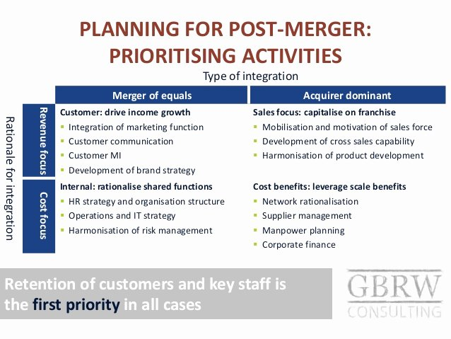 Post Merger Integration Plan Template Awesome Post Merger Integration In Emerging Market Banks
