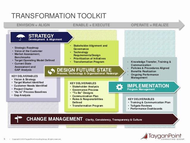 Post Merger Integration Plan Template Fresh Post Merger Integration Challenges & solutions