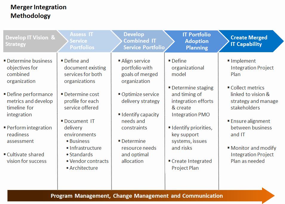 Post Merger Integration Plan Template New Merger Integration Work