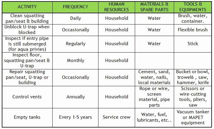 Preventative Maintenance Plan Template Beautiful Preventive Maintenance Plan Sample