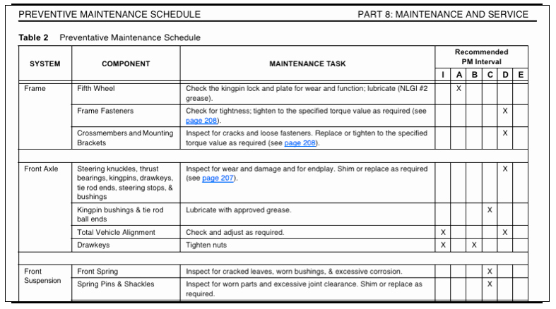 Preventative Maintenance Plan Template Inspirational Preventive Maintenance Plan Sample