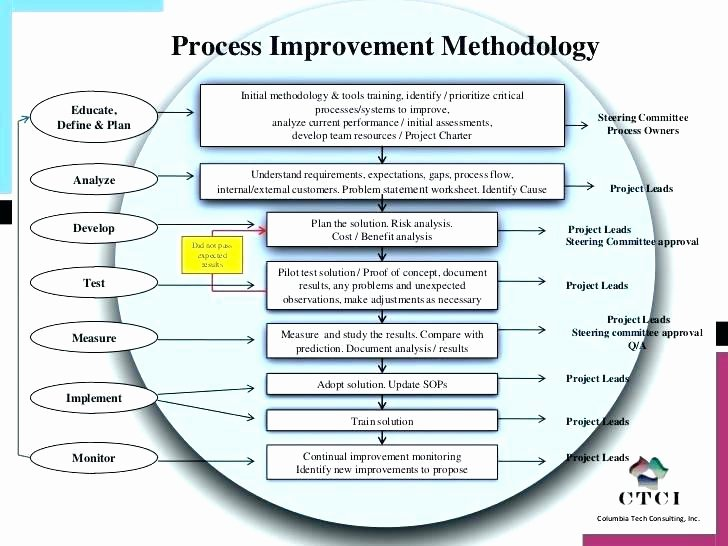 Process Improvement Plan Template Awesome Process Improvement Template Ppt – Megneztemfo