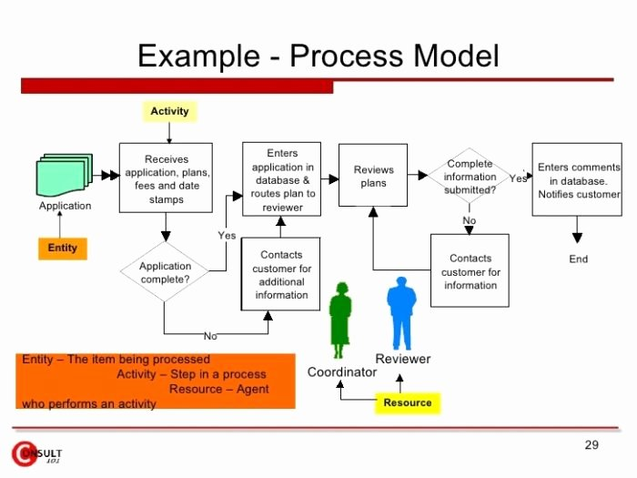 Process Improvement Plan Template Best Of Business Process Reengineering Project Plan Template