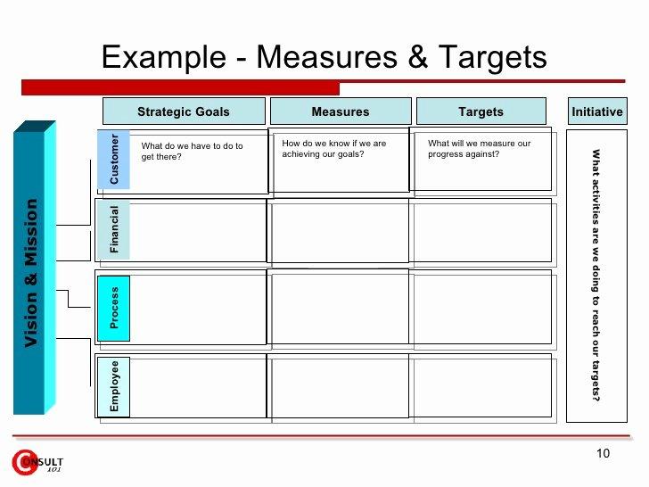 Process Improvement Plan Template Best Of Process Improvement Plan Template