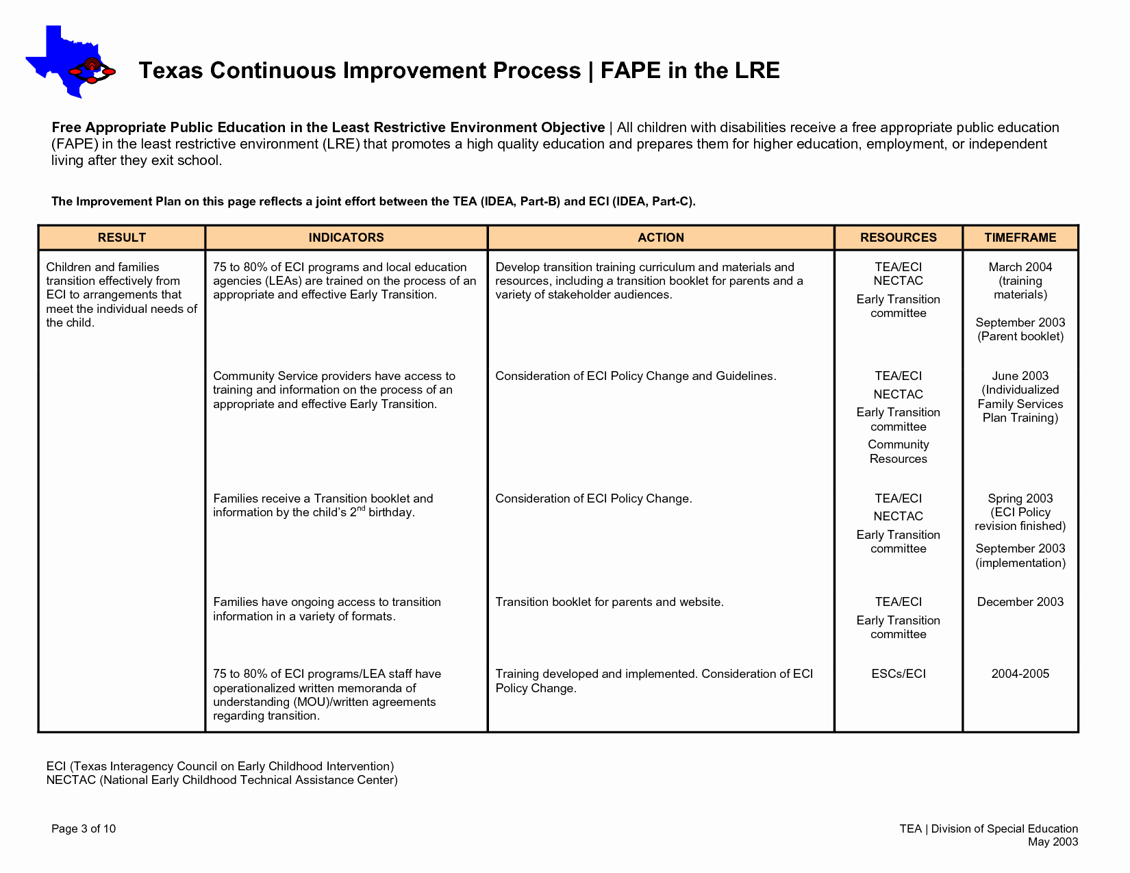 Process Improvement Plan Template Elegant Process Improvement Proposal Template to Pin On