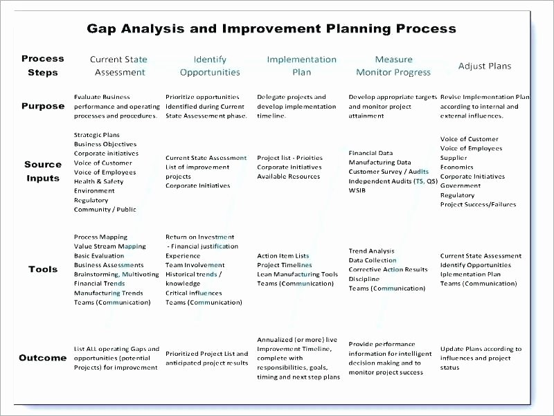 Process Improvement Plan Template Fresh Business Improvement Plan Example – Blogopoly