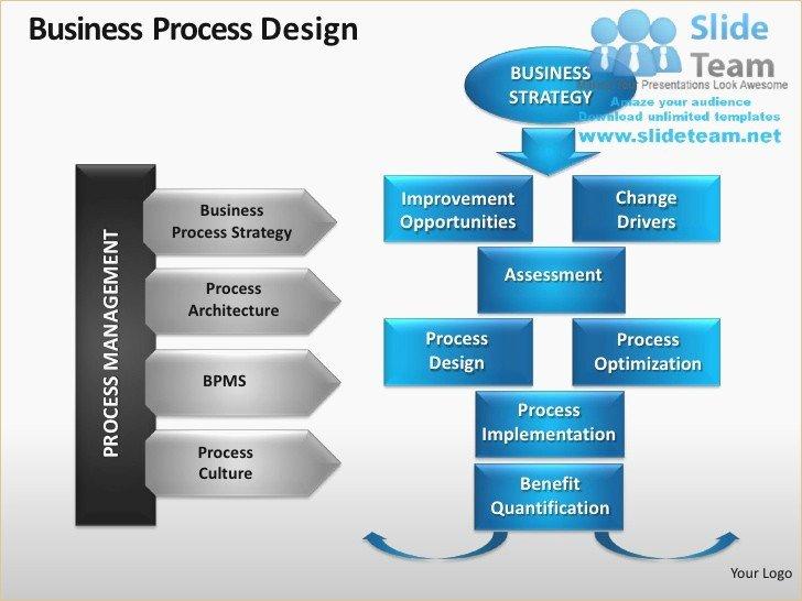 Process Improvement Plan Template Fresh Process Improvement Presentation Template