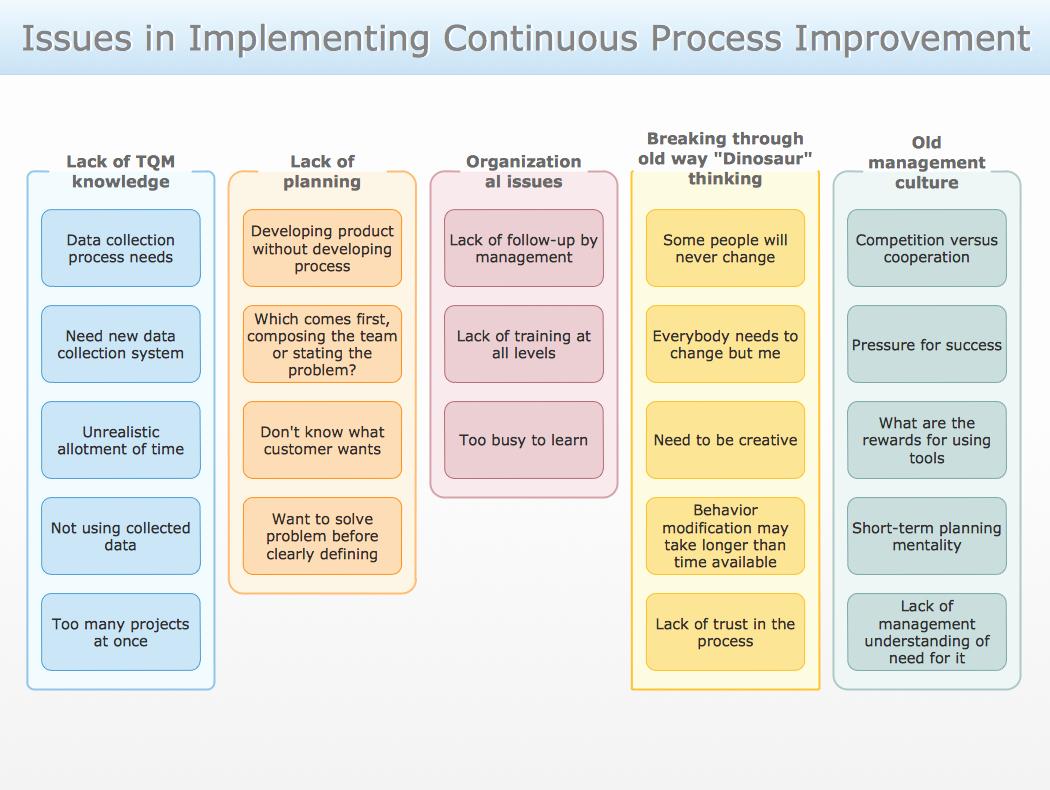 Process Improvement Plan Template Inspirational Continuous Process Improvement Plan Template to