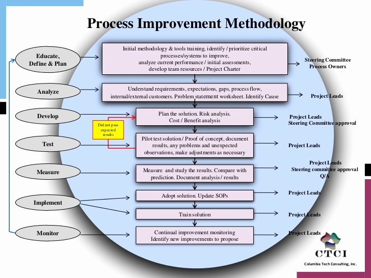 Process Improvement Plan Template Luxury Supply Chain Process Improvement Methodology V1
