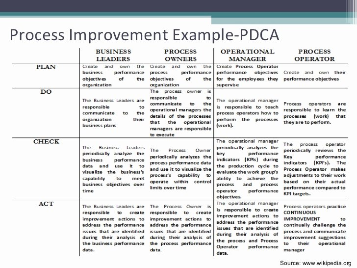 Process Improvement Plan Template Unique Project Quality Planning and Kick F