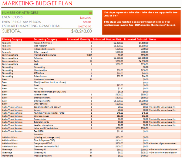 Product Launch Plan Template Awesome Marketing Bud Plan Template with Chart