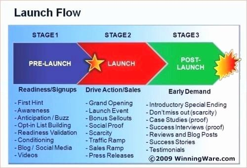 Product Launch Plan Template Awesome New Product Launch Plan Template format – Bbfinancialsfo