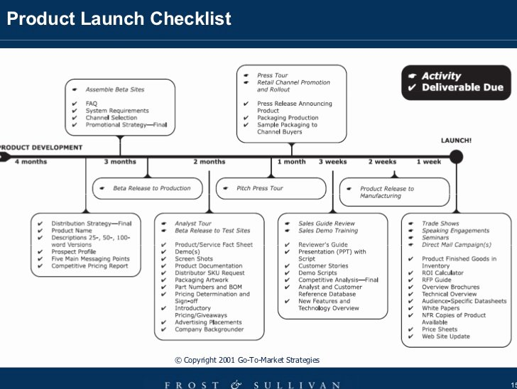 Product Launch Plan Template Beautiful How to Increase the Success Rate Of New Product Launches
