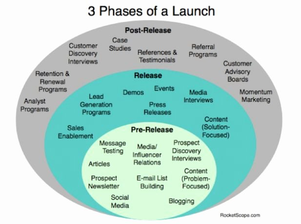 Product Launch Plan Template Elegant 3 Phases Of Marketing when Launching A Startup
