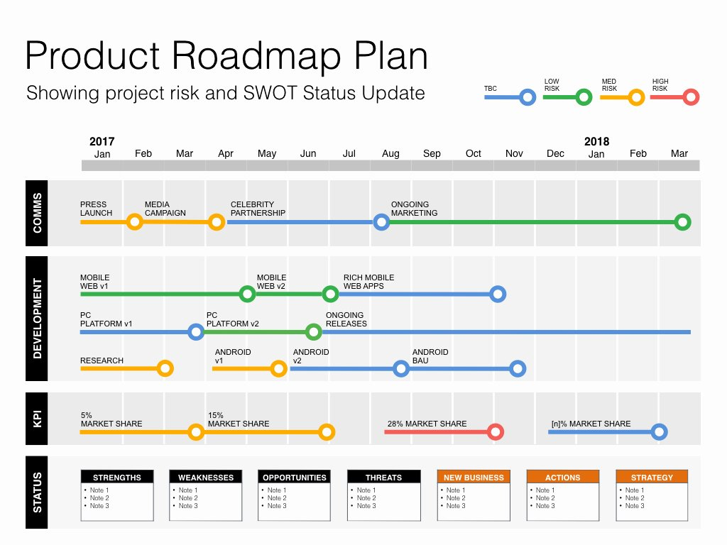 Product Launch Plan Template Excel Awesome Keynote Roadmap Template with Swot & Pestle