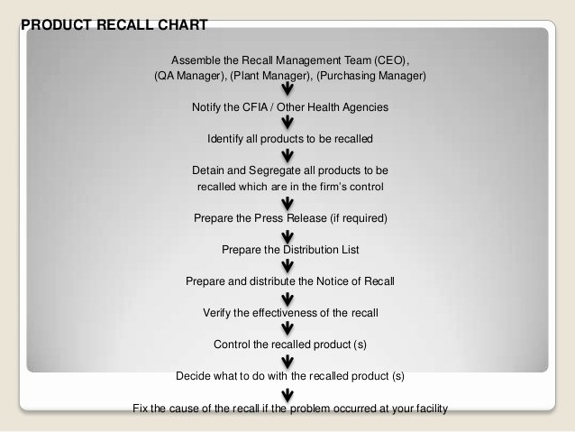 Product Recall Plan Template Inspirational Plaint Handling In Pharmaceutical Panies Product