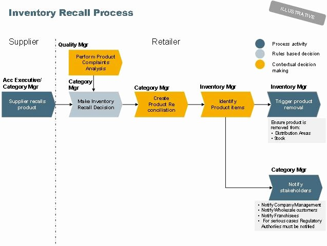 Product Recall Plan Template Luxury Managing Inventory Recalls Bpm Use Case Scn Wiki