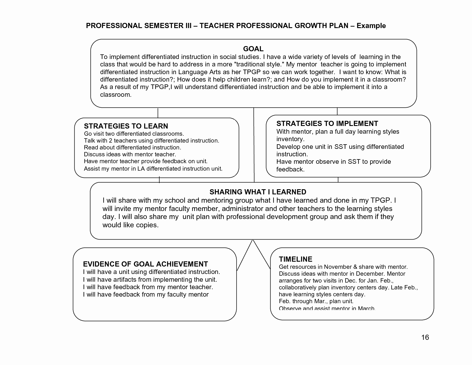 Professional Growth Plan Template Elegant Learning Plans or Goals for Teachers