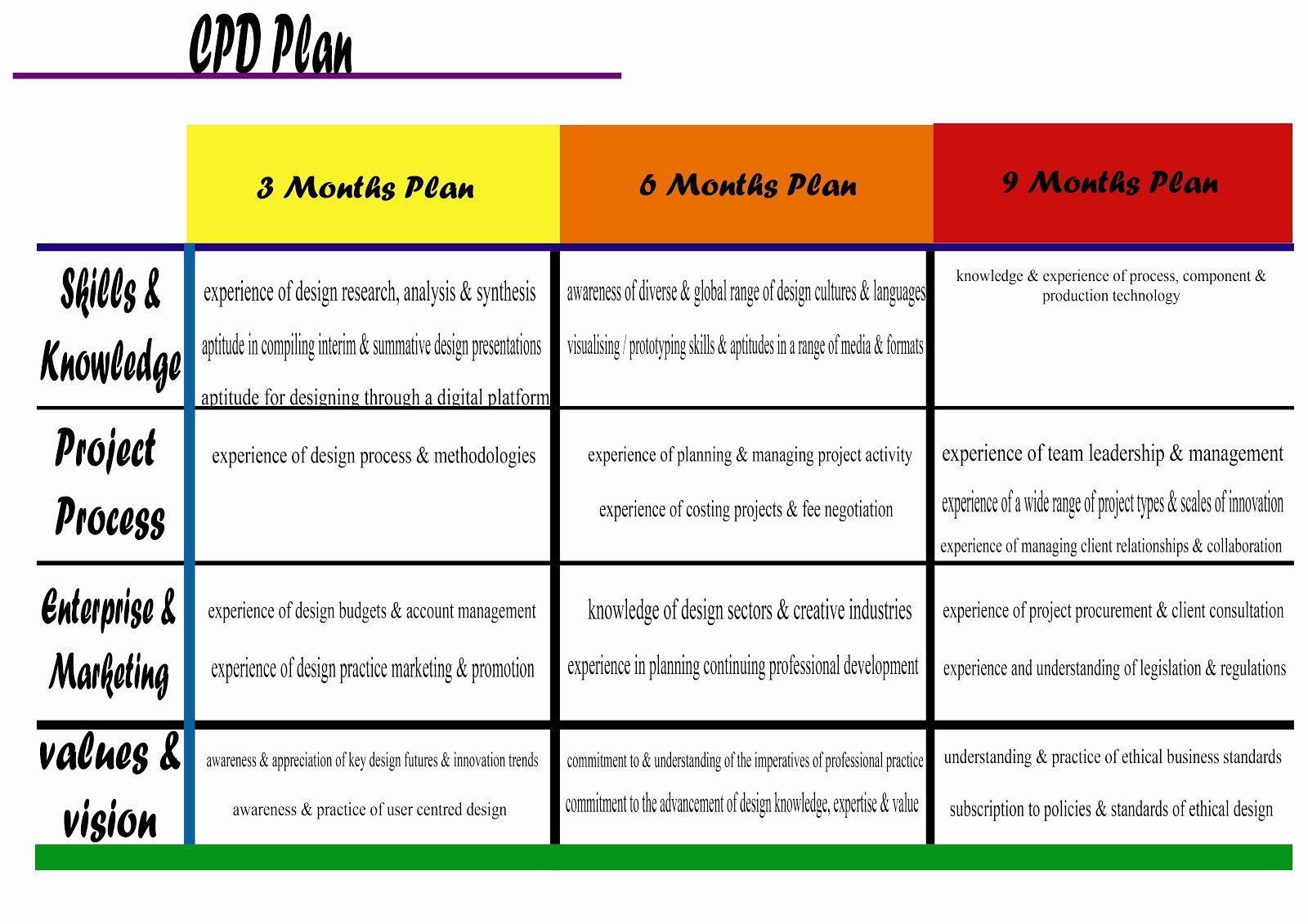 Professional Growth Plan Template Elegant Professional Development Plans Examples Idealstalist