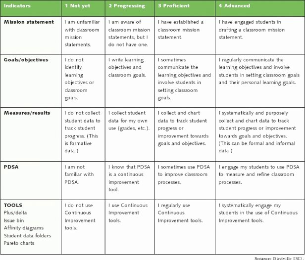 Professional Growth Plan Template Unique 26 Of Professional Development Plan Template