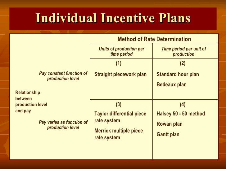 Profit Sharing Bonus Plan Template Awesome Incentives Plans