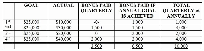Profit Sharing Bonus Plan Template Best Of Simple Profit Sharing Plan for Contractors