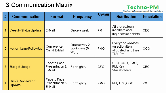 Project Communication Plan Template Fresh Munication Plan Template Free Download Project