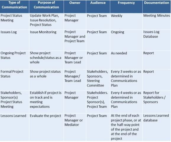 Project Communication Plan Template New Challenges Of Leading In Virtual organizations