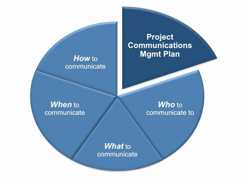Project Communication Plan Template New Munications Management Plan Template