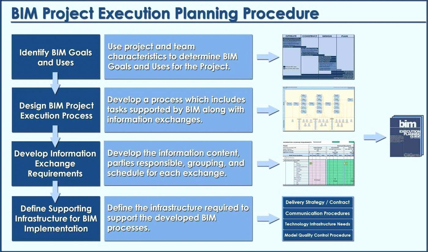 Project Execution Plan Template Awesome 23 Invitation to A Beheading Summary asset Checklist