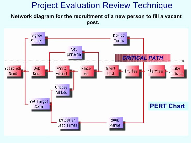 Project Execution Plan Template Best Of Free Project Execution Plan Template Excel Example