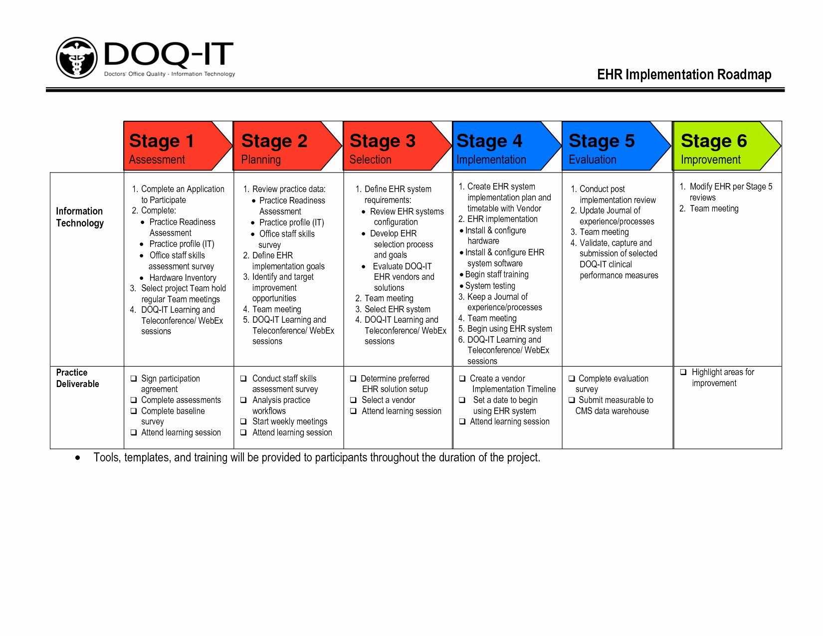 Project Implementation Plan Template Awesome Fancy Process Implementation Plan Template Gallery Example