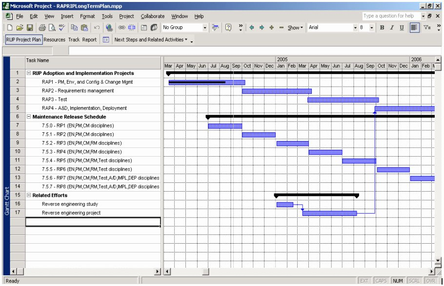 Project Implementation Plan Template Beautiful Project Planning Template