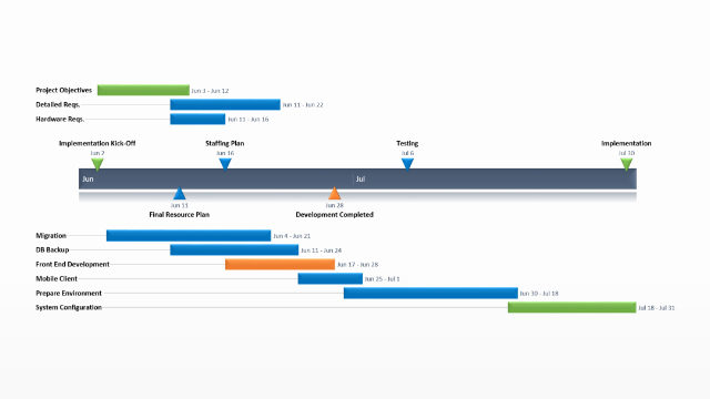 Project Implementation Plan Template Best Of Project Implementation Plan – Free Timeline Templates